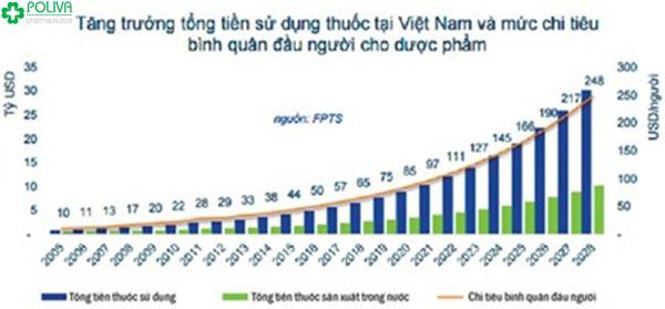 Việt Nam là một thị trường đầy tiềm năng mà các công ty dược phẩm nước ngoài nhắm đến