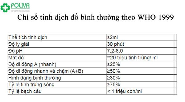 Tinh dịch đồ bình thường theo WHO 1999