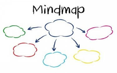 Cách làm mindmap hiệu quả trong việc sử dụng bản đồ tư duy để ghi chú