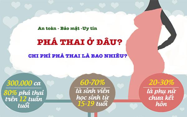 pha-thai-o-dau-chi-phi-pha-thai