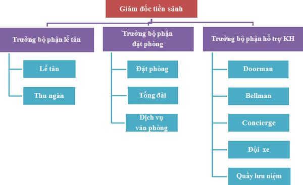 Cơ cấu tổ chức trong bộ phận tiền sảnh