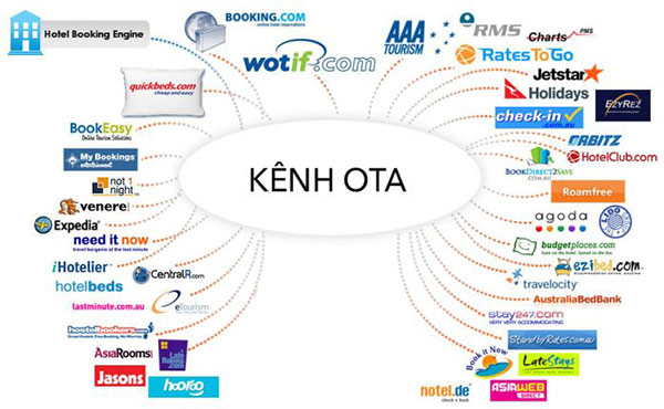 OTA là kênh giúp gia tăng lượng thuê đặt phòng