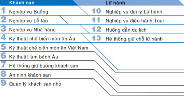 Các lĩnh vực áp dụng tiêu chuẩn VTOS