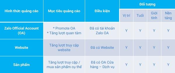 Hình thức chạy quảng cáo Zalo Ads cùng các điều kiện và đối tượng quảng cáo nhắm tới