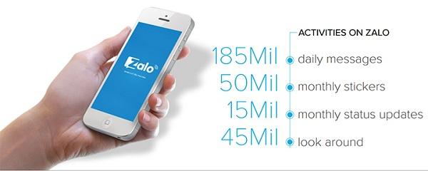 Lượng truy cập của Zalo hiện tại đang rất cao và liên tục gia tăng