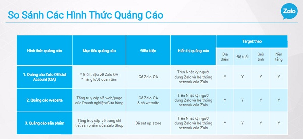 Các hình thức quảng cáo Zalo rất có tiềm năng đối với các ứng dụng di động