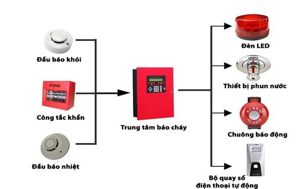 Sơ đồ hệ thống báo cháy trong các khách sạn