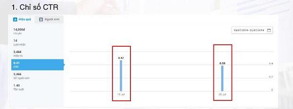 Chỉ số CTR (Click Through Rate) hiển thị số lượt click trên quảng cáo Zalo