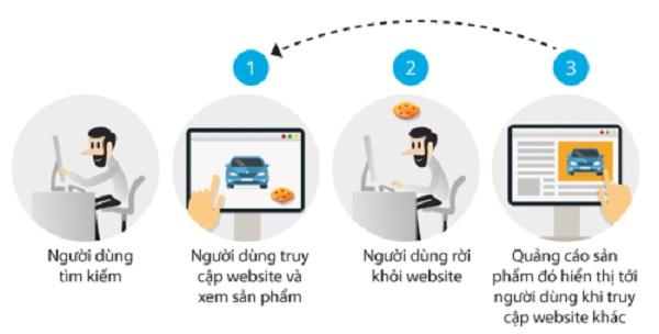 Mô hình cách thức hoạt động của hình thức Remarketing