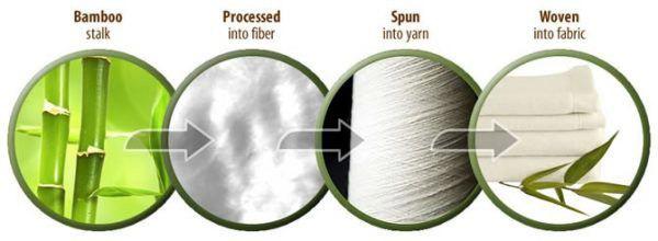 Quá trình tạo ra vải bamboo