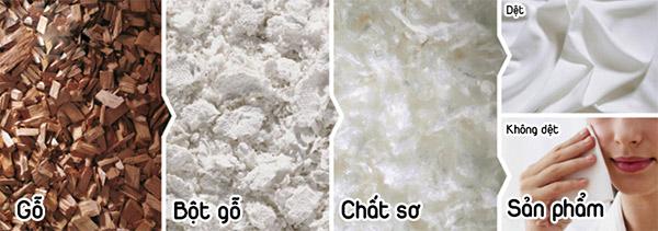 Quy trình sản xuất sợi vải tencel
