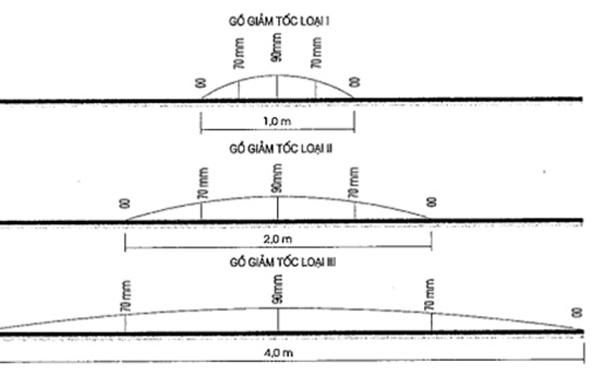 Tiêu chuẩn thiết kế gờ giảm tốc về kích thước