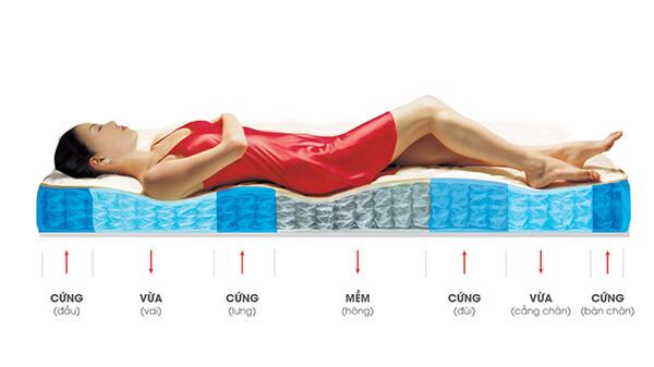 Có độ đàn hồi cao nên đệm foam có khả năng nâng đỡ cơ thể tốt