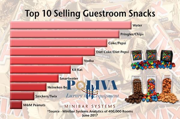 Bảng xếp hạng những đồ ăn được yêu thích trong tủ lạnh khách sạn